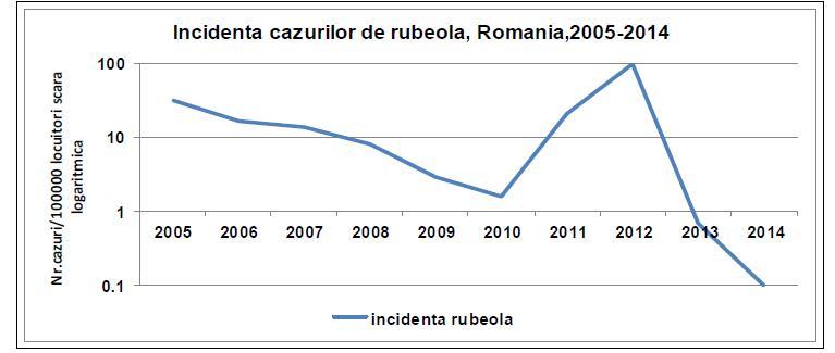 Risc rubeola grafic 1