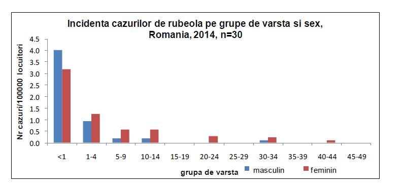 Risc rubeola grafic 2